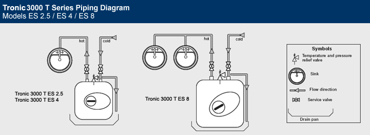 Bosch Tronic 3000 T Series Point-of-Use Electric Mini-Tank Water Heaters Piping Diagram
