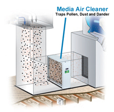 How The Field Controls - CLEAN Media Air Cleaner Model FC11-1400 Works